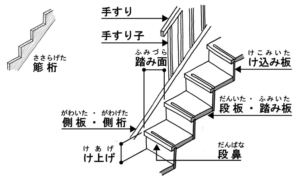 家庭内事故「階段の名称」