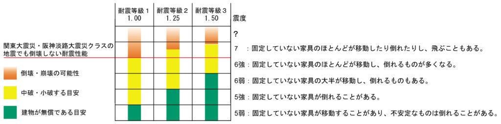 建物の耐震性能と震度