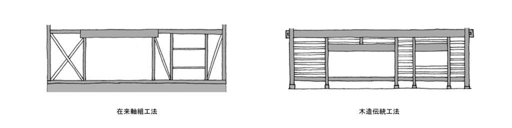 堅い構造・柔らかい構造
