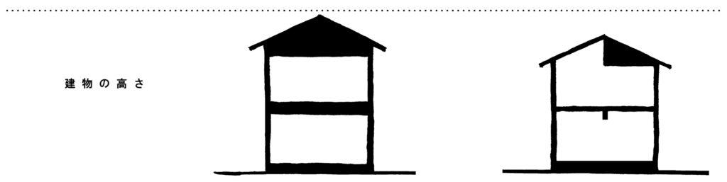 建物の高さと耐震性